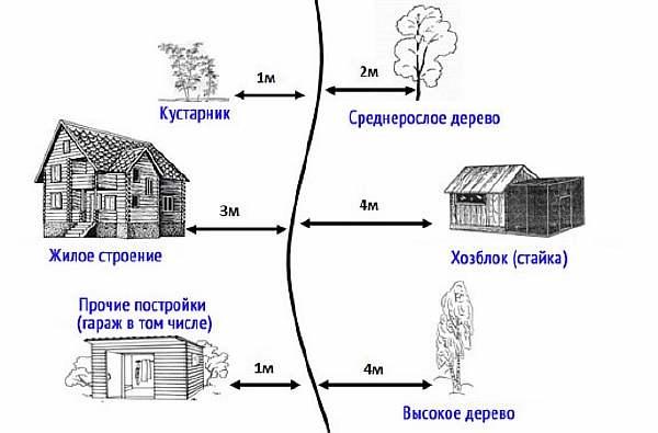 Схема расположения строений на участке