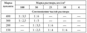 Пропорции материала