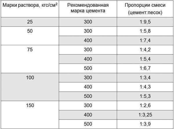 Цементные пропорции для смесей