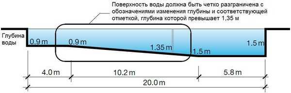 Схема плавательного бассейна