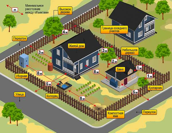Дом и постройки