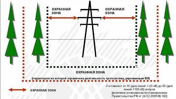 Схема для строительства зданий