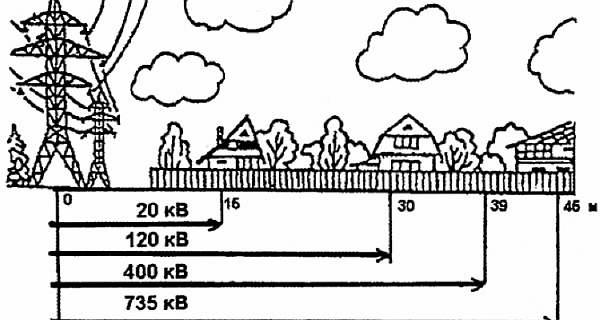 Расстояния по нормативам