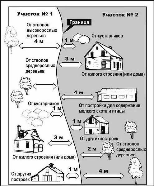 Схема расположения построек в деревне