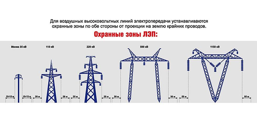 Напряжение в проводах