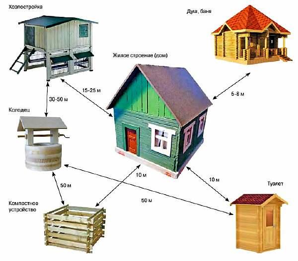 На каком расстоянии от забора можно строить гараж: норма СНиП и закон