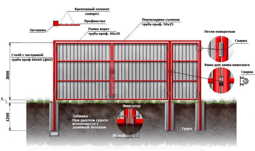 Схема для установки изгороди