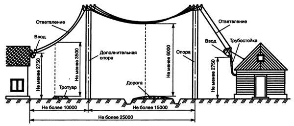 Схема подключения домов