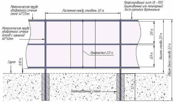 Схема установки изгороди