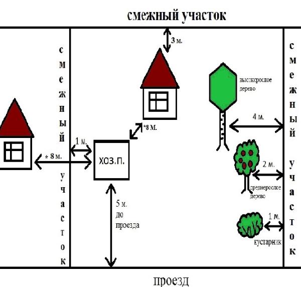 Схема построек на даче
