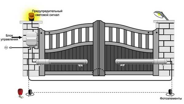 Схема устройства дистанционных ворот