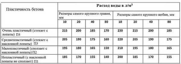 Таблица объемов воды