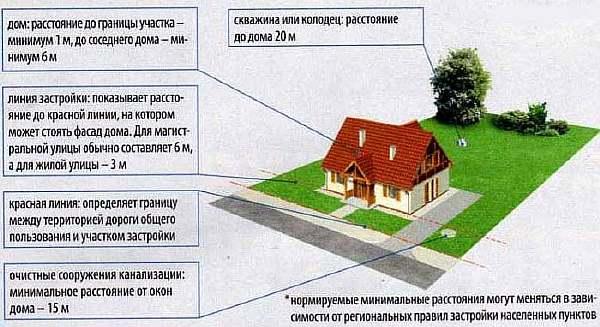 Схема монтажа колодца согласно СНиП