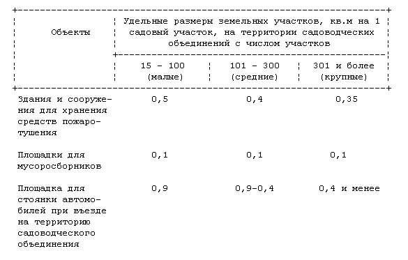 Таблица нормативов