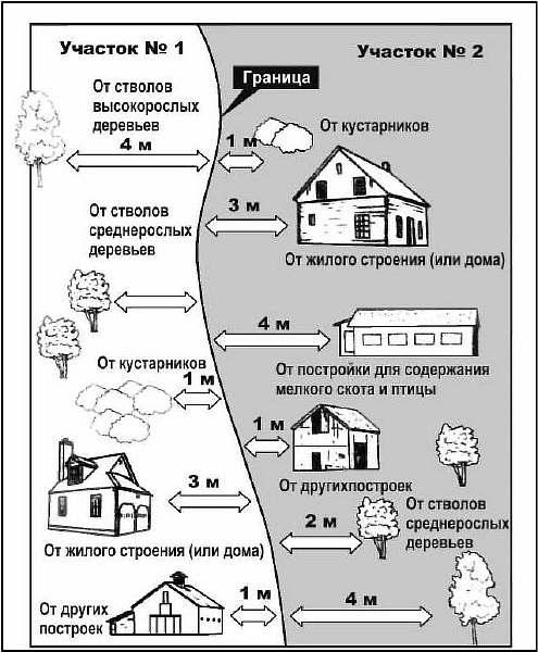 Нормативы в СНТ и ИЖС