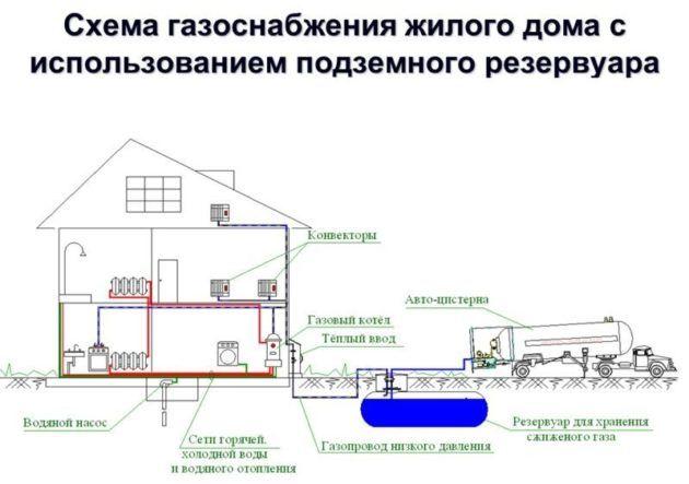 Схема подземного резервуара