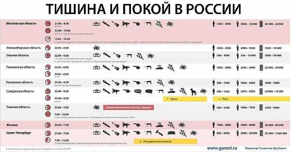 Нормативы в России