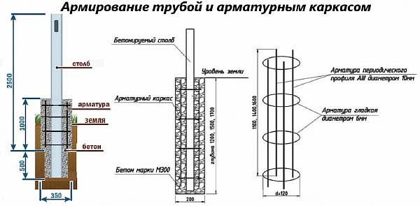 Схема для армирования