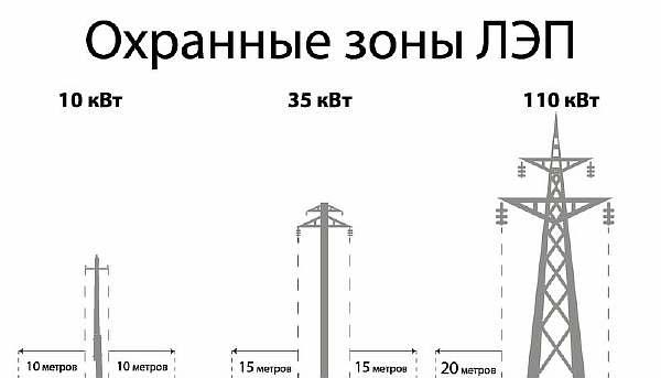 Нормы и размеры