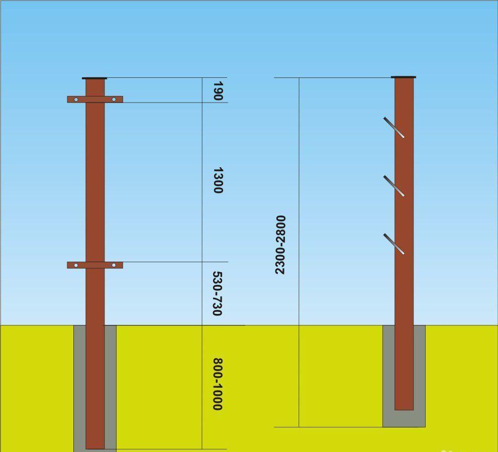 Чертеж установки столбов