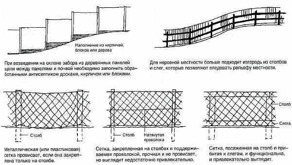 Эскизы ограды на участке