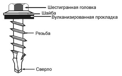 Схема шурупа