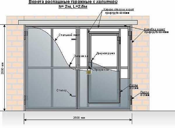 Схема створок гаража
