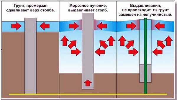 Схема давления на столбы